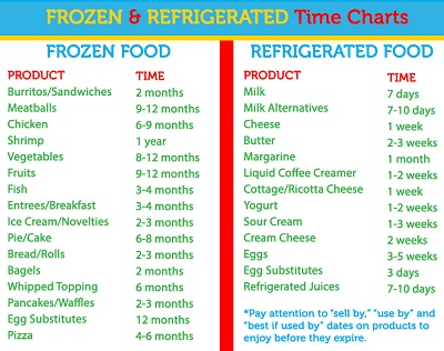 Frozen and Refrigerated Time Charts