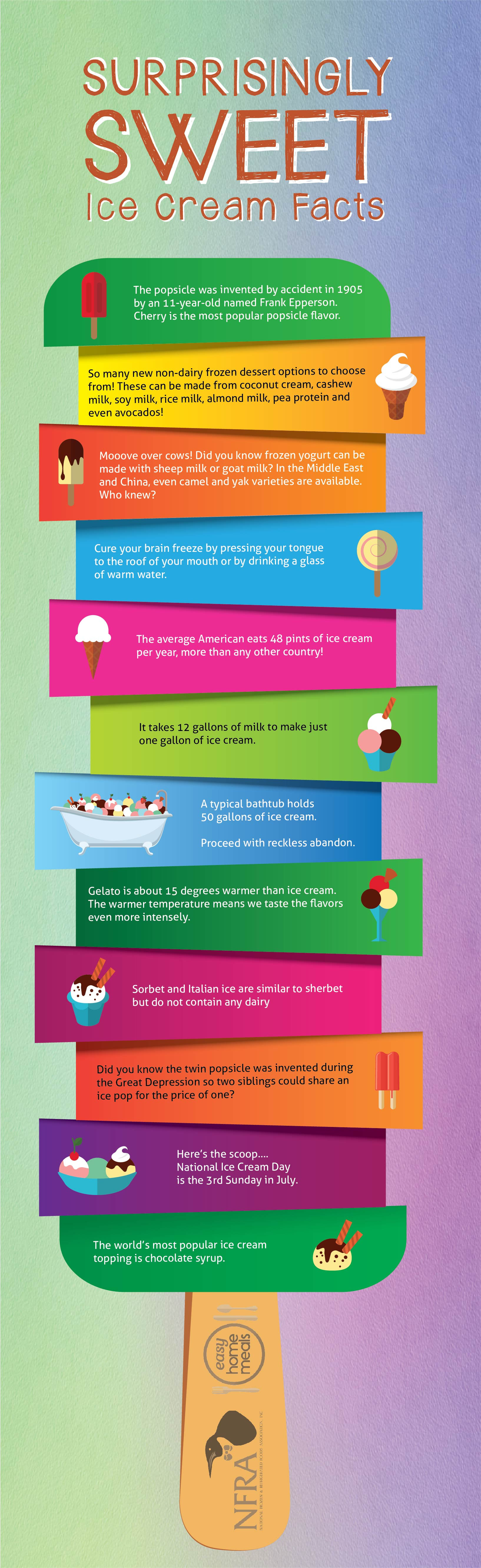 Ice Cream Facts Infographic